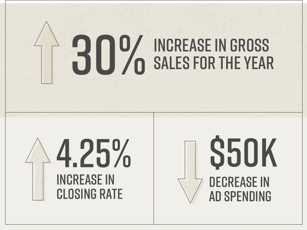 Graphic showing increase in sales, decrease in closing rate, and decrease in ad spending